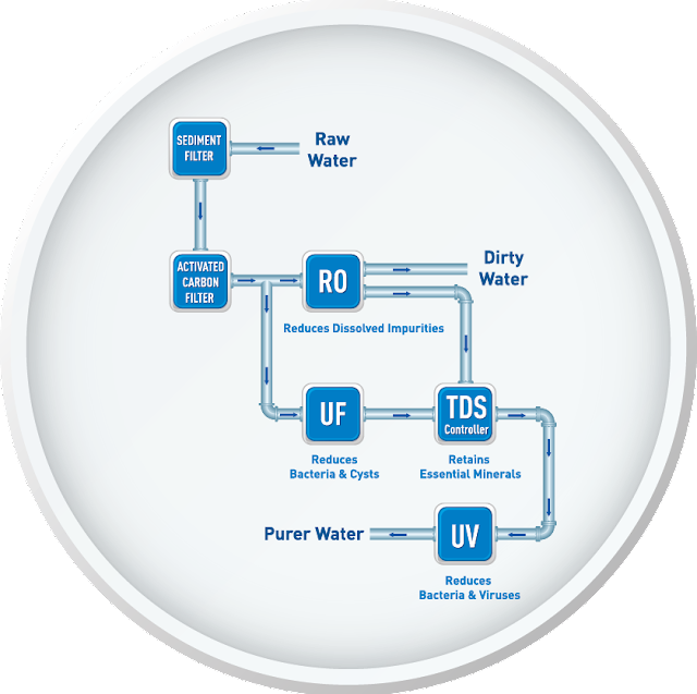 Aqua Kent Excell Under Counter Water Filter
