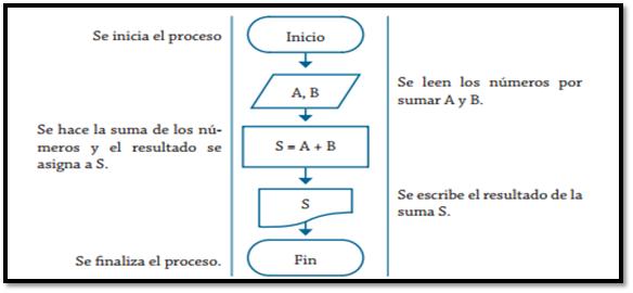 Algoritmos y programacin diagramas de flujo diagrama de flujo para determinar la suma de dos nmeros ccuart Images