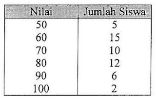 Soal no. 33 Tabel Siswa