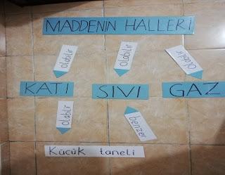 3. Sınıf Fen Bilimleri Maddenin Halleri Ders Planı (5E Modeli)