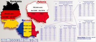 Comparație a componentelor PIB-ului între România, Germania și Polonia