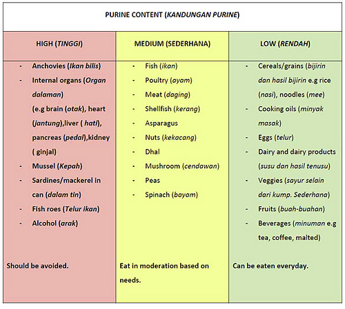 Low Purine Food List For Dogs