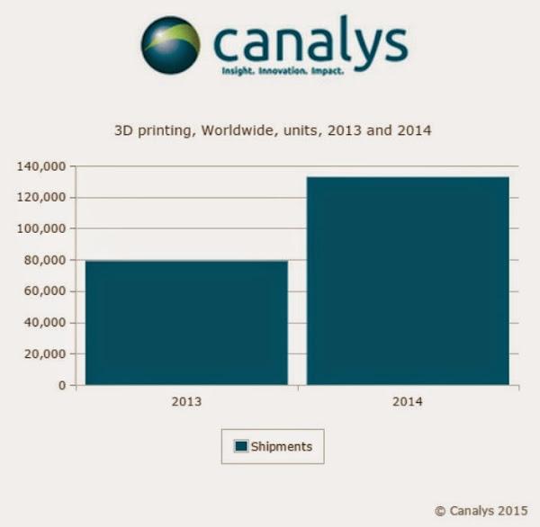 Canalys 的3D Printer 年出貨數量