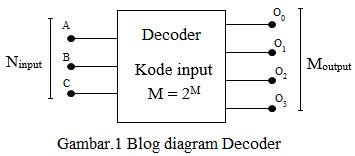 blok diagram decoder