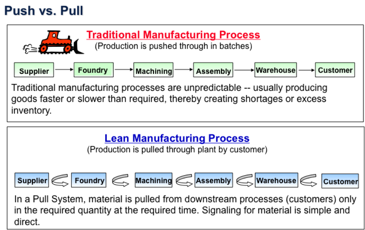 Lean Manufacturing Amp Six Sigma Pull Production Systems