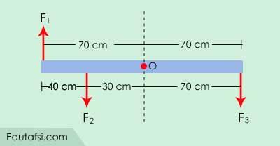 Contoh soal dan pembahasan dinamika rotasi