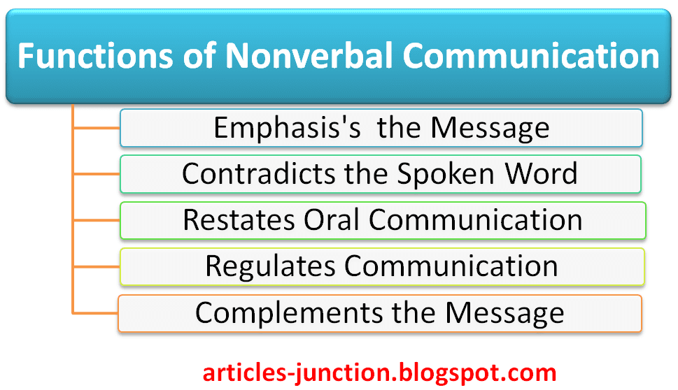 Functions of Nonverbal Communication, Features of Nonverbal Communication