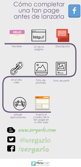 Infografía, Infographic, Redes Sociales, Social Media, Marketing Digital, Facebook, Fan Page,