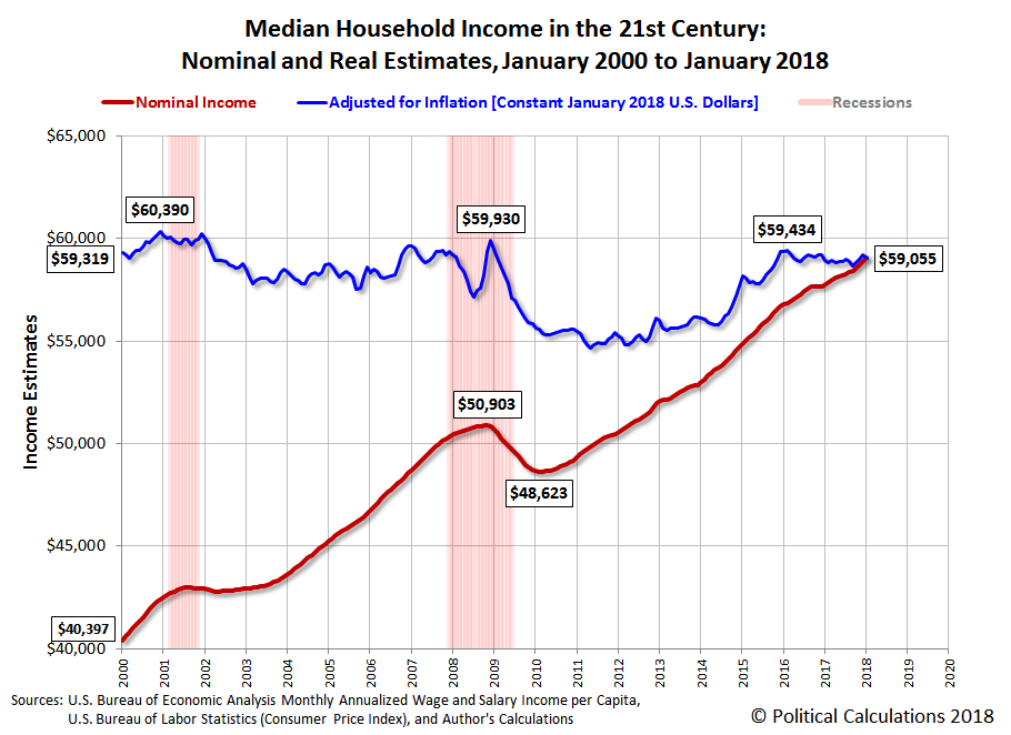 Median Household Income in the 21st Century: Nominal and Real Estimates, January 2000 to January 2018
