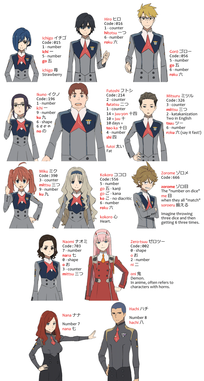 FranXX character names from numbers conversion chart