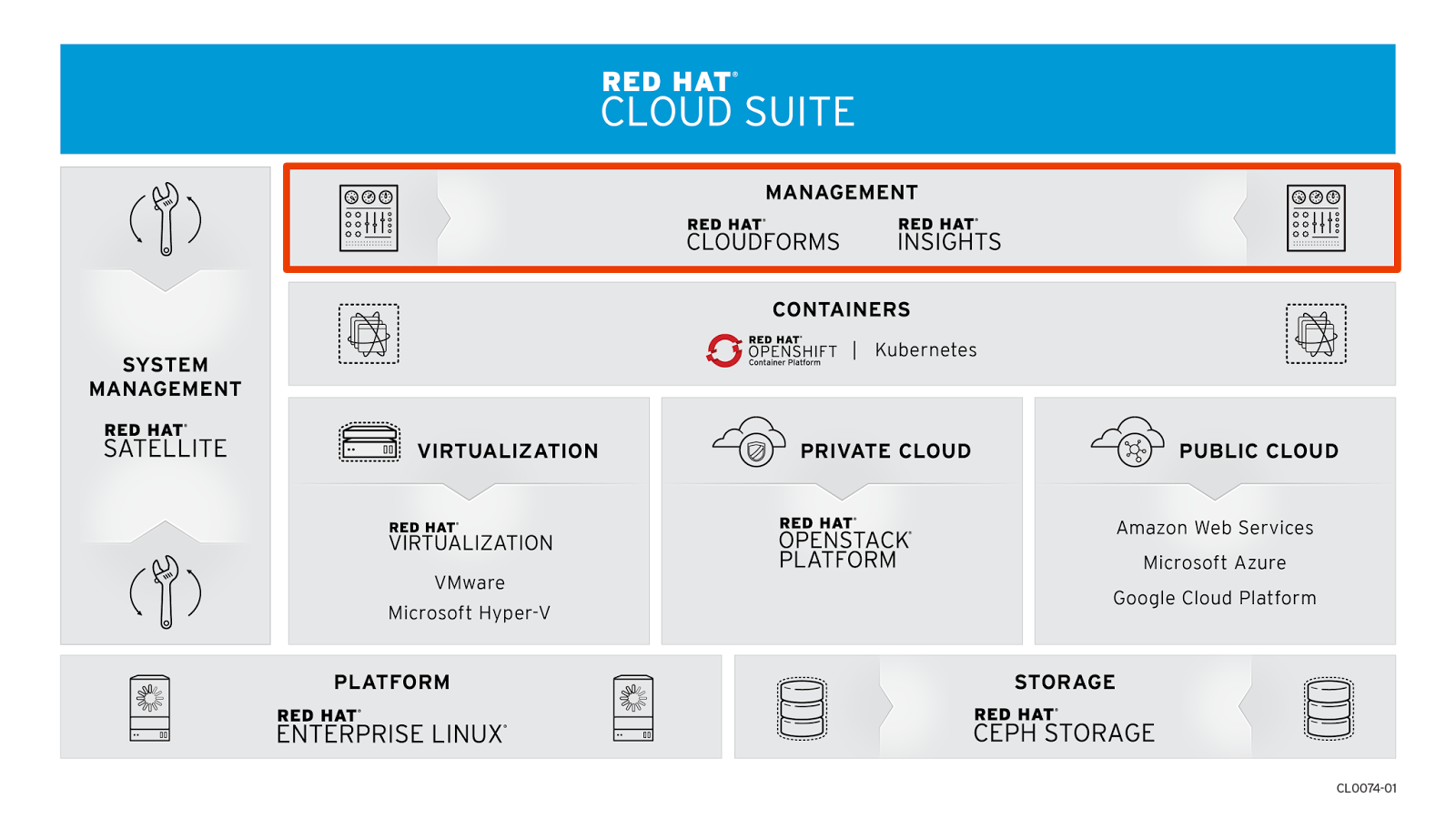 Zero To Cloud Operations On Openshift In Minutes Dzone Cloud