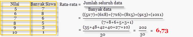 Rumus Statistik Rata-rata Hitung (Mean