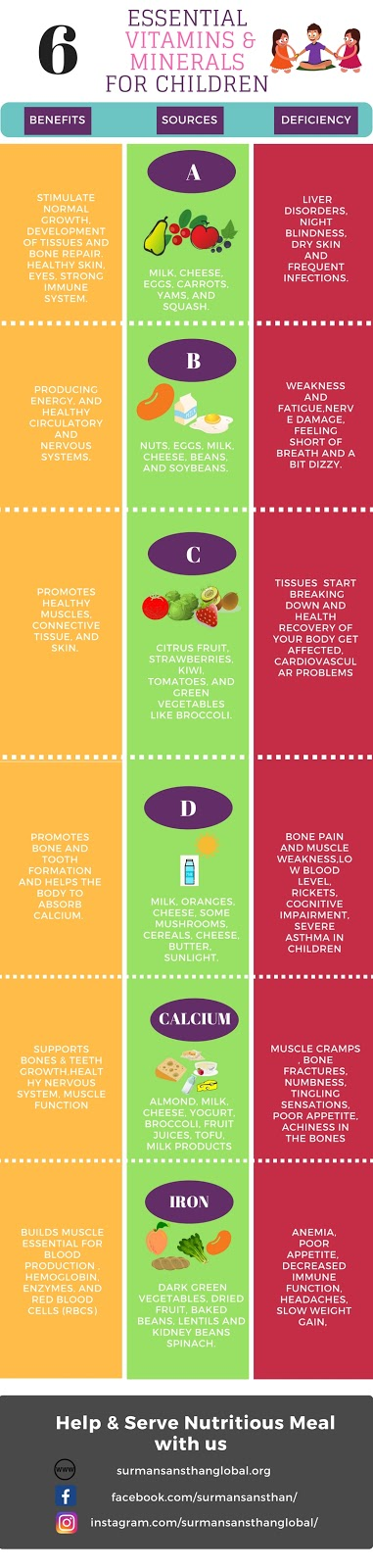 6 Essential Vitamins & Minerals For Children Infographic SurmanSansthan