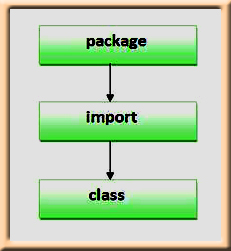 sequence of package