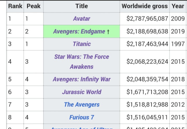 Avengers: Endgame Reserved 2nd place at globally, Avengers: Endgame Passes Titanic Lifetime Collection, Avengers: Endgame Stands with huge 2.19 Billion Worldwide, Avengers: Endgame will be the highest grossing ever for sure.