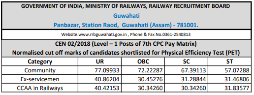 RRB Railway Group D 2018 Cutoff: Guwahati