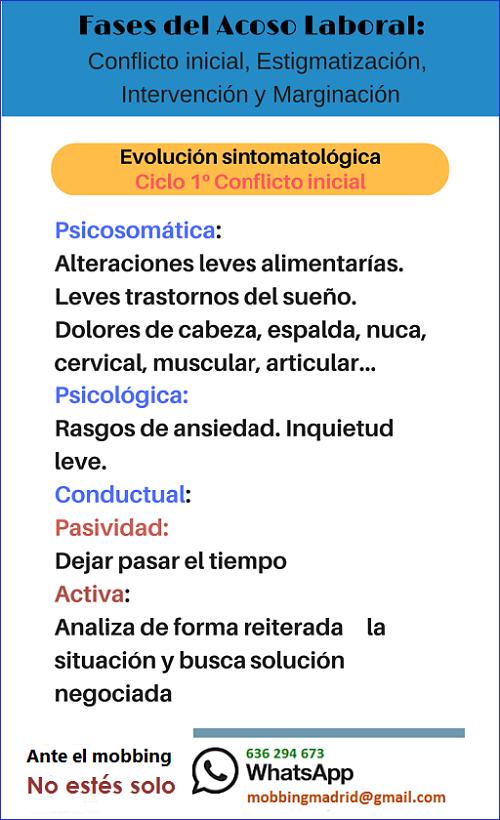 MobbingMadrid Conoce las 4 fases del mobbing: Conflicto inicial, Estigmatización,  Intervención y Marginación