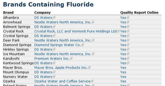 Bottled Water Brands That Contain Fluoride