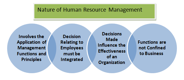 central function of hrm Human resource management (hrm) is the term used to describe formal systems devised for the management of people within an organization the responsibilities of a.