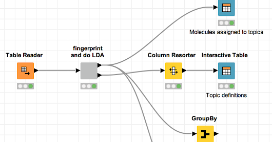Chemical Topic Modeling with the RDKit and KNIME