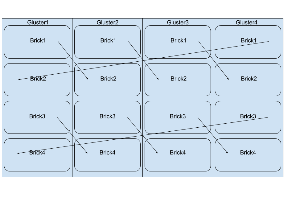 45 Drives: An Introduction to Clustering
