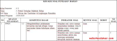 Kisi-kisi PH/UH Kelas 4 Tema 3 Kurikulum 2013 Terbaru