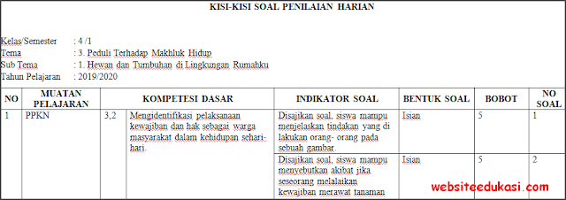 Kisi-kisi PH / UH Kelas 4 Tema 3 Kurikulum 2013 Terbaru