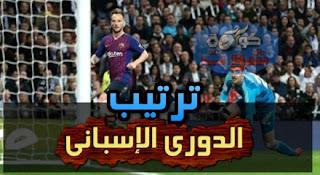 ترتيب الدوري الإسبانى بعد فوز برشلونة ضد الريال فى الكلاسيكو