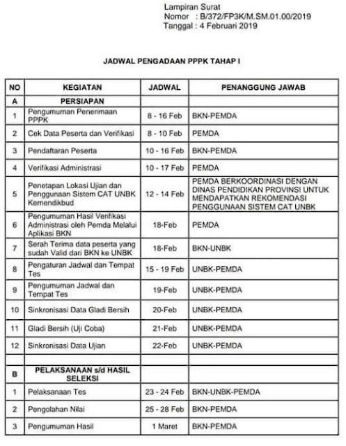 Jadwal Pelaksanaan PPPK Tahap I Tahun 2019