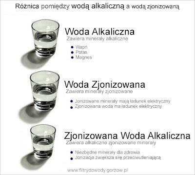 zjonizowana woda alkaliczna