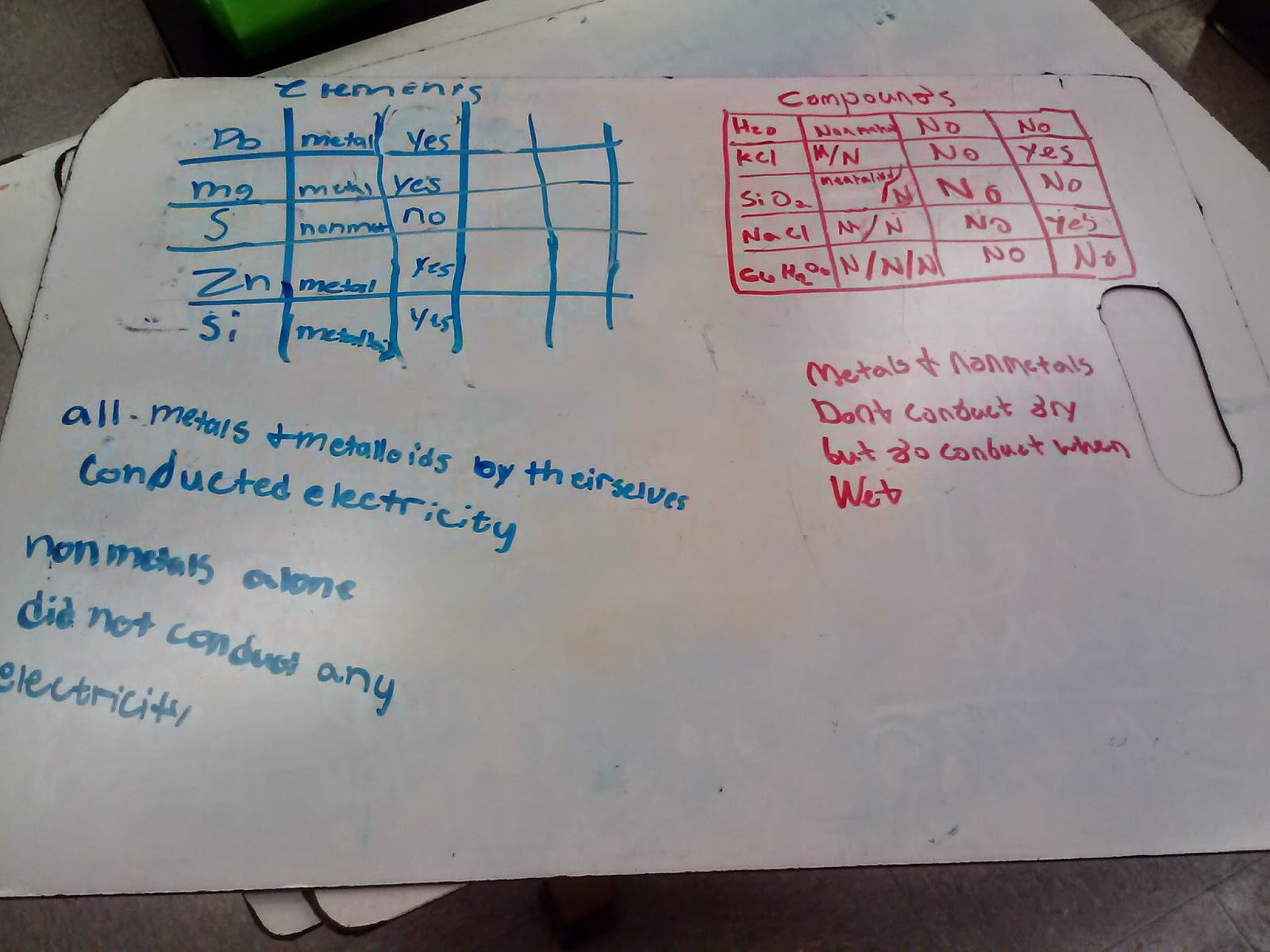 A Year Of Science Modeling Instruction Unit 6 Reflections