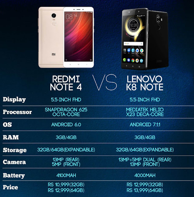 Redmi Note 4 vs Lenovo K8 Note:Detailed Prices, Features, Specifications Comparison
