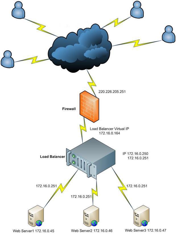 Pranab's scrapbook: Netscaler Load Balancer – Forwarding