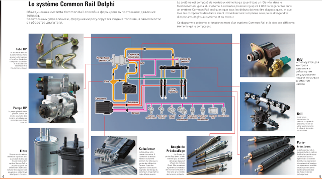 Common Rail Delphi