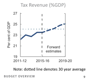 Australian Government Tax Revenue as a percent of GDP