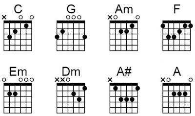 Chord gitar cukup 3 kata