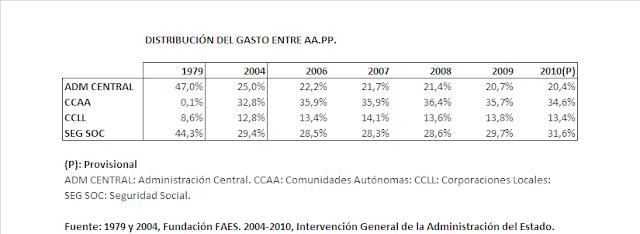Distribución del gasto de las Administraciones Públicas por niveles