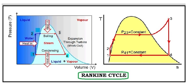 1.Rankine%2BCycle Rankine Cycle Diagram on solar panel,