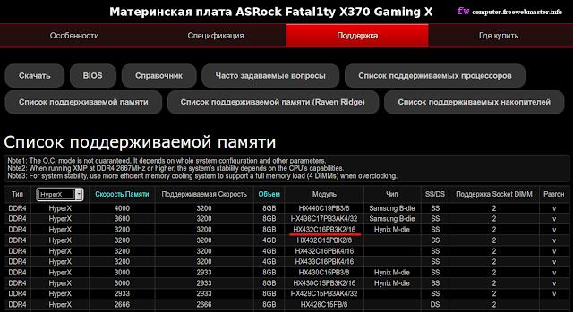 Список поддерживаемой памяти материнской платы ASRock Fatal1ty X370 Gaming X