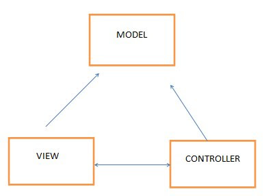 MVC Architucture