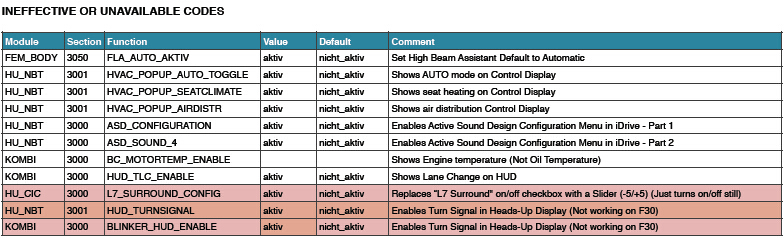 BMW ENET E-sys F30 Coding Tutorial with Cheat Sheet-OBD365 com