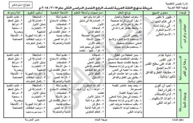 خريطة تحليل منهج اللغة العربية الصف الرابع الابتدائي 2018 الترم الثاني