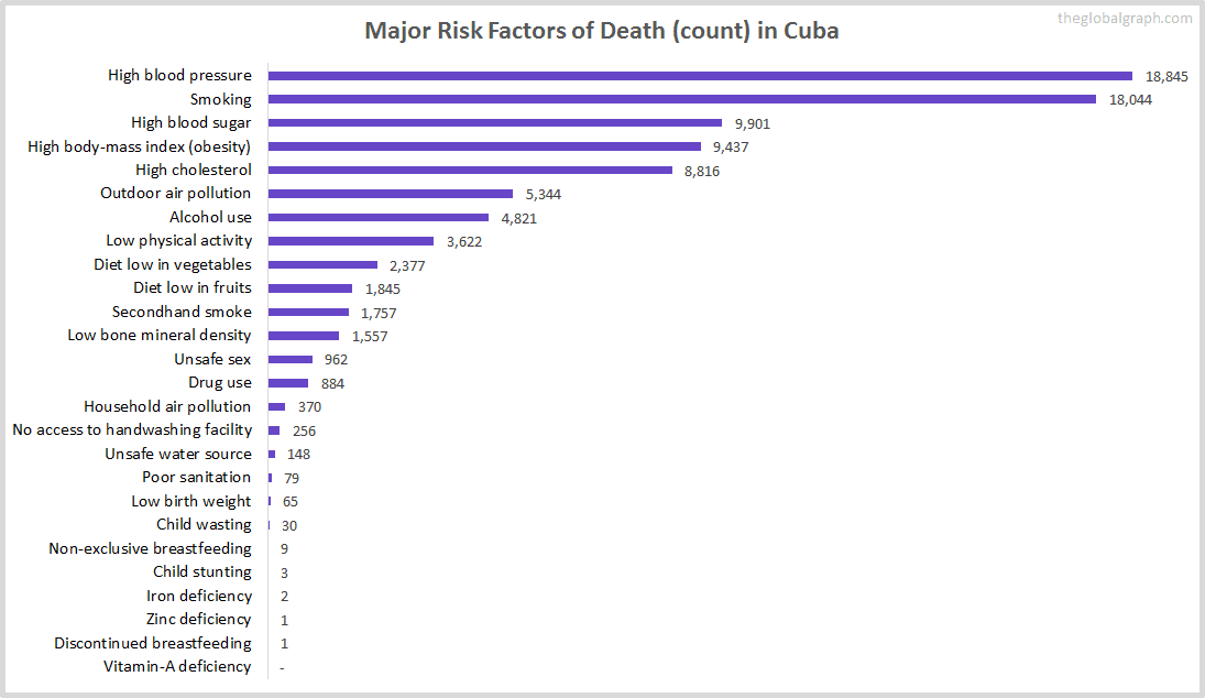Major Cause of Deaths in Cuba (and it's count)