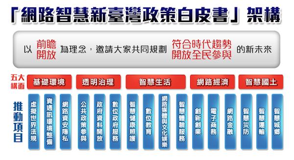 行政院於28日舉辦網路智慧新台灣政策白皮書全民意見徵詢會議