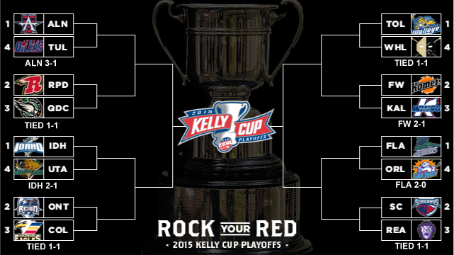 Current Playoff Bracket courtesy of the Allen Americans