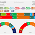 THE NETHERLANDS, February 2017. GfK poll