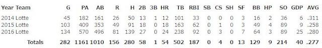 Estadísticas de Alfredo Despaigne en sus 3 temporadas en Japán