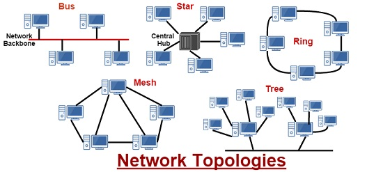 Types of network topology tek grabs stay connected with the world hybrid topology sciox Image collections
