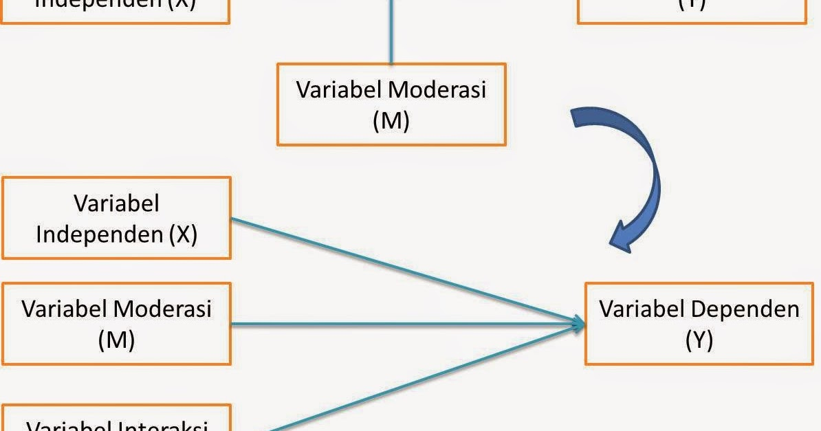 Contoh Skripsi Variabel Moderasi Contoh Soal Dan Materi Pelajaran 2