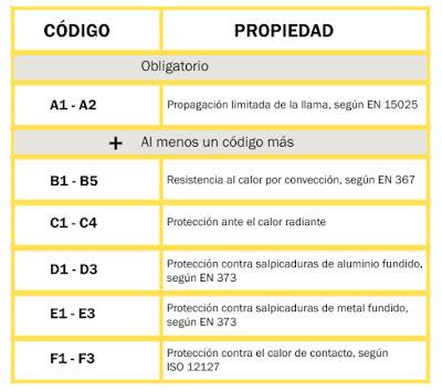 ROPA DE TRABAJO IGNÍFUGA – EN ISO 11612